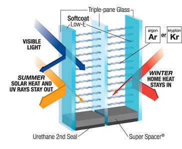 Замена стеклопакета. Двойной стеклопакет против стеклопакета с тремя стеклами