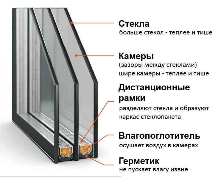 Пример конфигурации изоляционного стекла